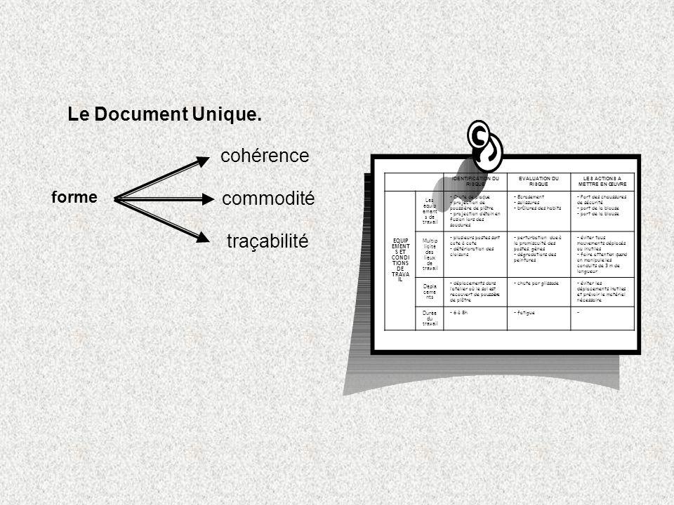 Le Document Unique. forme cohérence commodité traçabilité IDENTIFICATION DU RISQUE EVALUATION DU RISQUE LES ACTIONS A METTRE EN ŒUVRE EQUIP EMENT S ET