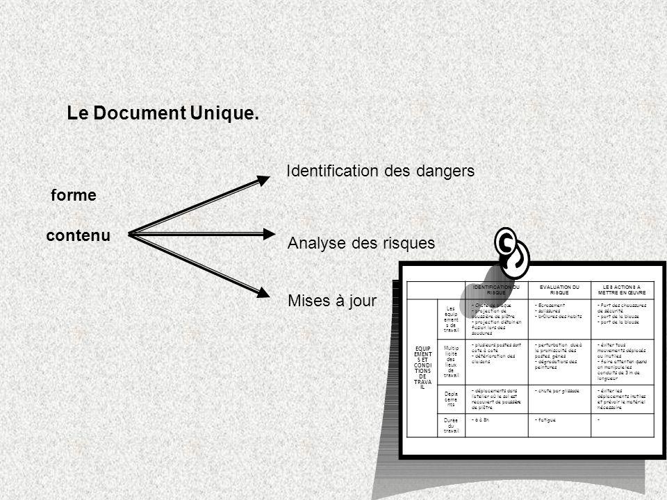 Le Document Unique. forme contenu Identification des dangers Analyse des risques Mises à jour IDENTIFICATION DU RISQUE EVALUATION DU RISQUE LES ACTION