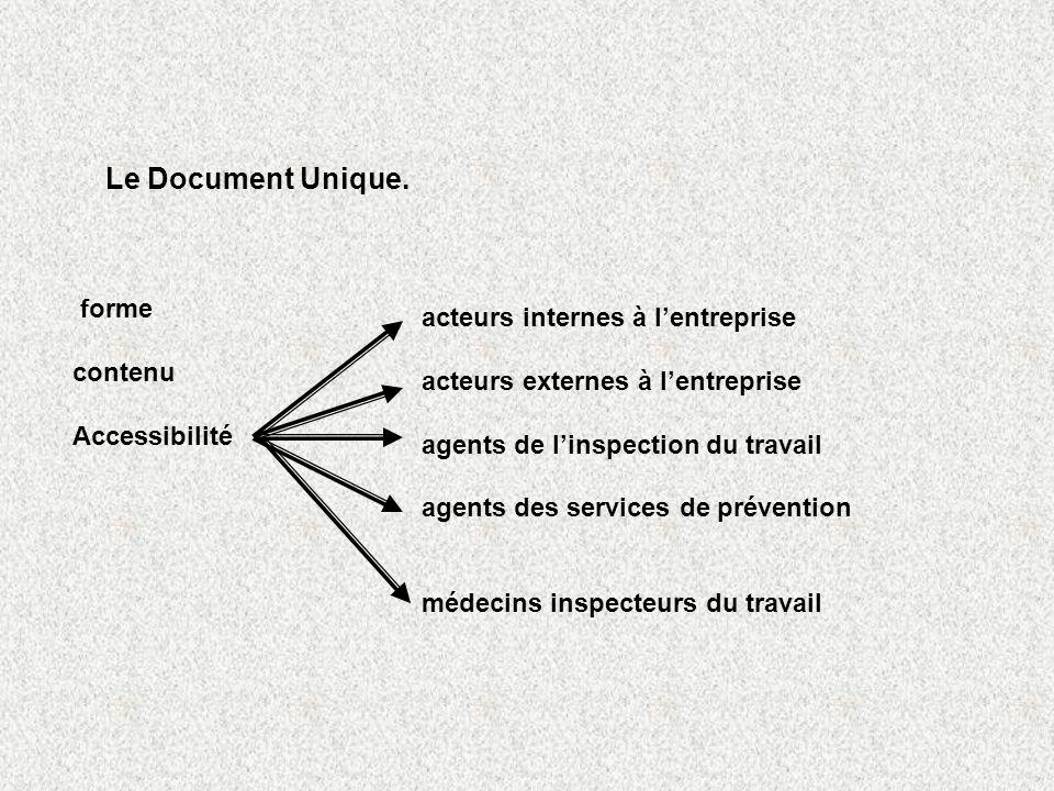 Le Document Unique. forme contenu Accessibilité acteurs internes à lentreprise acteurs externes à lentreprise agents de linspection du travail agents