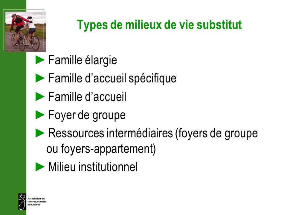Types de milieux de vie substitut Famille élargie Famille daccueil spécifique Famille daccueil Foyer de groupe Ressources intermédiaires (foyers de gr
