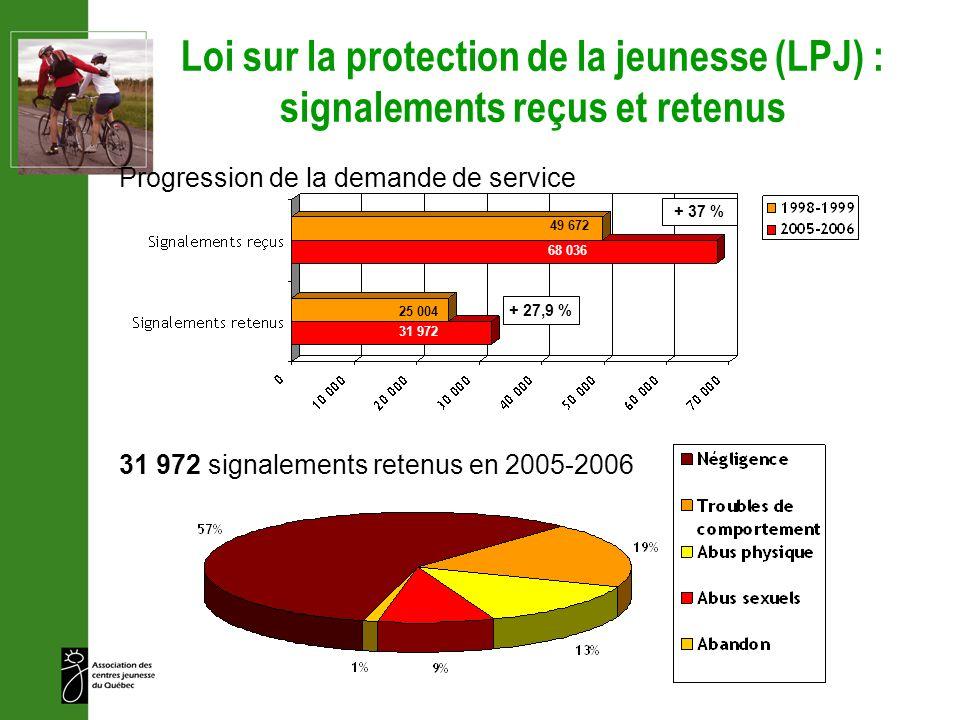 Loi sur la protection de la jeunesse (LPJ) : signalements reçus et retenus 31 972 signalements retenus en 2005-2006 Progression de la demande de servi