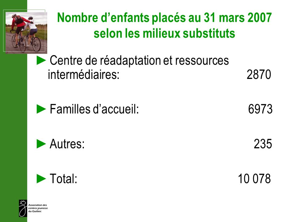 Nombre denfants placés au 31 mars 2007 selon les milieux substituts Centre de réadaptation et ressources intermédiaires: 2870 Familles daccueil: 6973