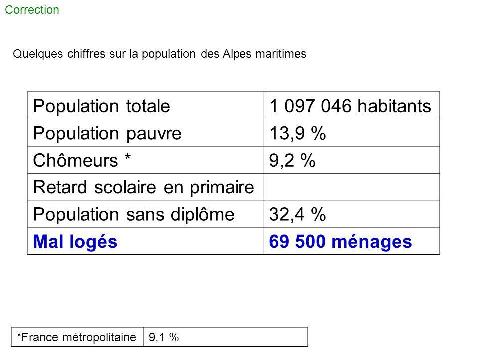 Correction Quelques chiffres sur la population des Alpes maritimes *France métropolitaine9,1 % Population totale1 097 046 habitants Population pauvre1