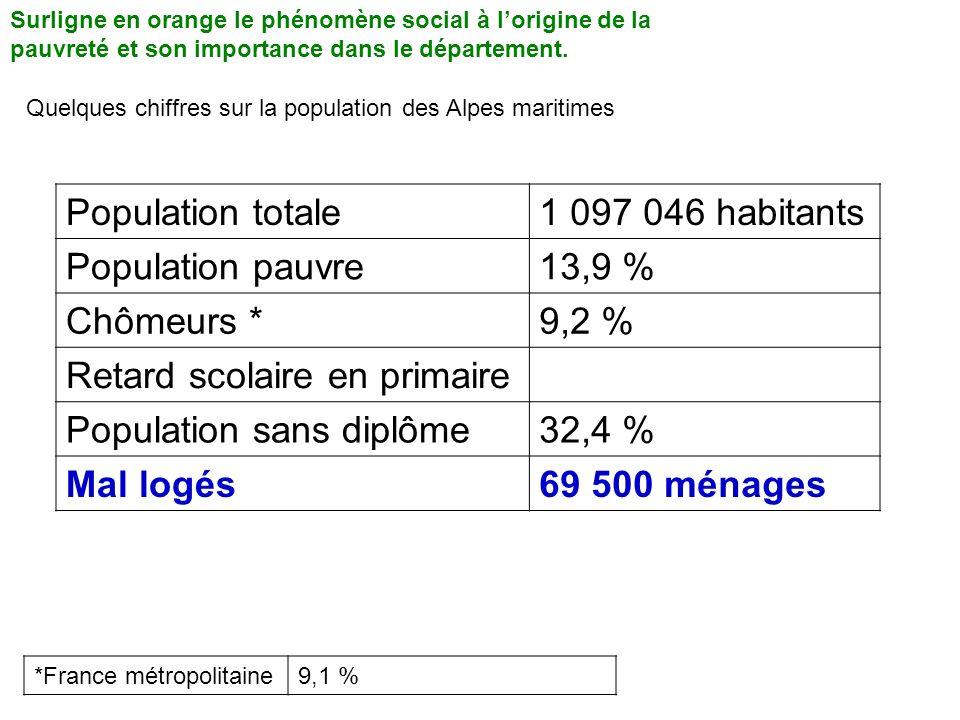 Surligne en orange le phénomène social à lorigine de la pauvreté et son importance dans le département. Quelques chiffres sur la population des Alpes