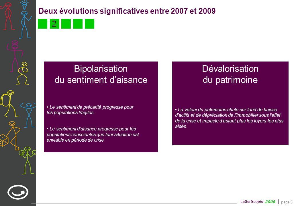 page 9 LaSerScopie 2009 Deux évolutions significatives entre 2007 et 2009 Dévalorisation du patrimoine 2 Bipolarisation du sentiment daisance Le senti