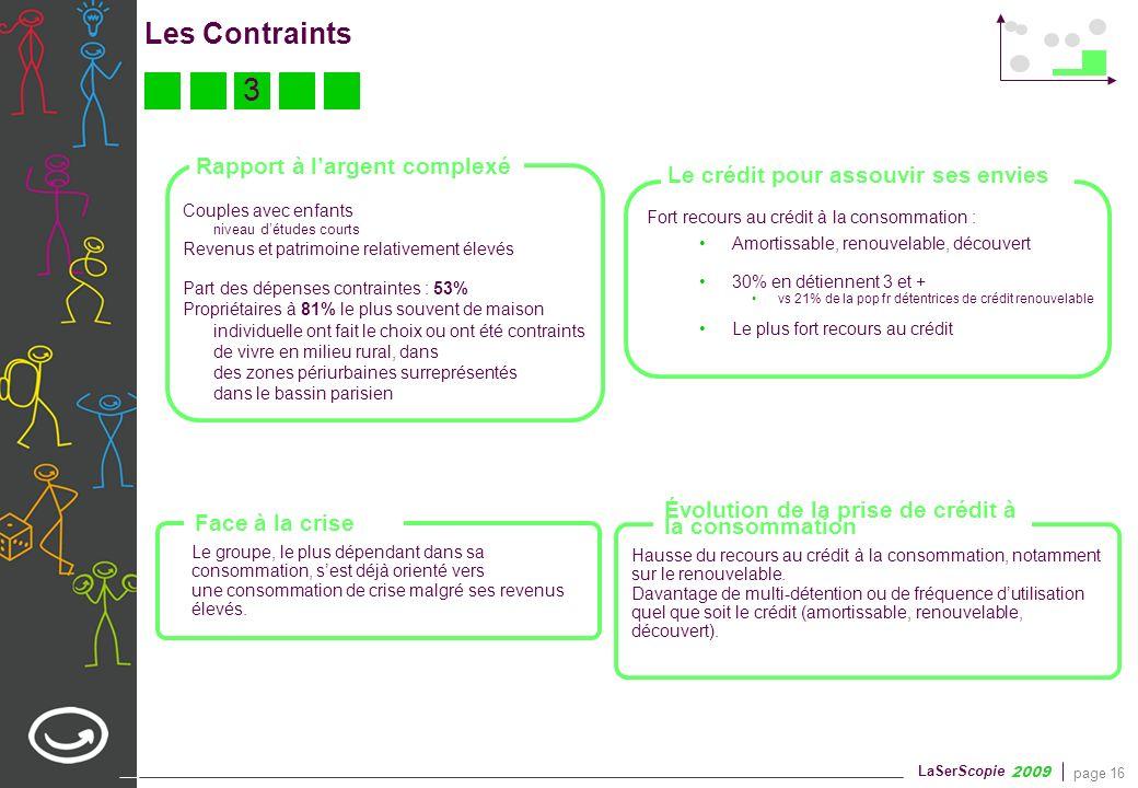 page 16 LaSerScopie 2009 Les Contraints Le crédit pour assouvir ses envies Fort recours au crédit à la consommation : Amortissable, renouvelable, déco