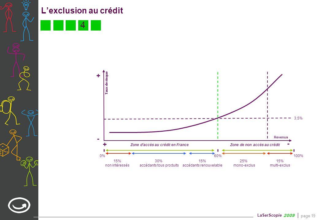 page 19 LaSerScopie 2009 Lexclusion au crédit Taux de risque - 60%0% 100% 15% multi-exclus 15% non intéressés 30% accédants tous produits 15% accédant