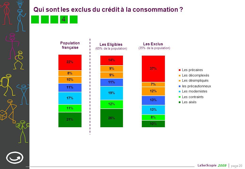 page 20 LaSerScopie 2009 21% 26% 10% 11% 12% 8% 17% 19% 13% 11% 13% 10% 9% 12% 8% 9% 7% 22% 14% 37% Les précaires Les décomplexés Les désimpliqués les