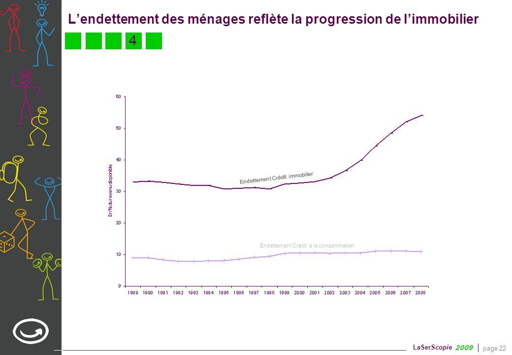 page 22 LaSerScopie 2009 Endettement Crédit à la consommation Endettement Crédit immobilier Lendettement des ménages reflète la progression de limmobi
