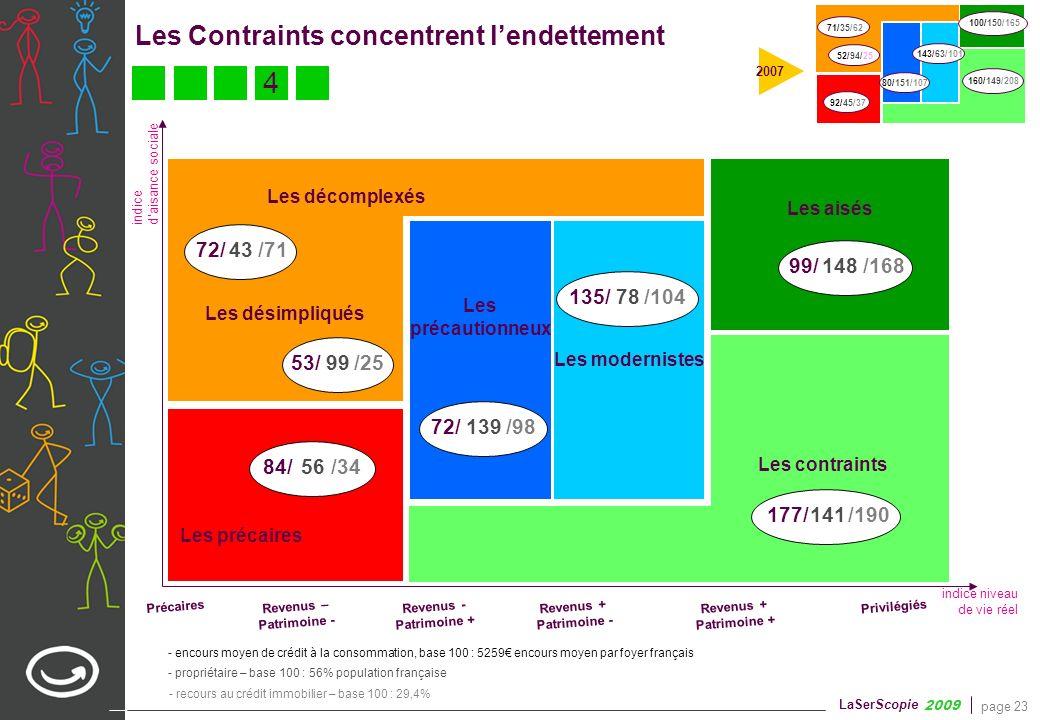page 23 LaSerScopie 2009 - propriétaire – base 100 : 56% population française Les Contraints concentrent lendettement Les précaires Précaires Revenus