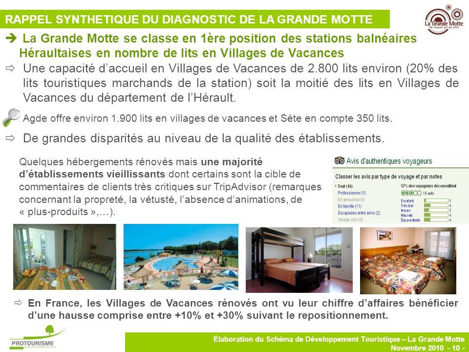 10 Élaboration du Schéma de Développement Touristique – La Grande Motte Novembre 2010 - 10 - Une capacité daccueil en Villages de Vacances de 2.800 li