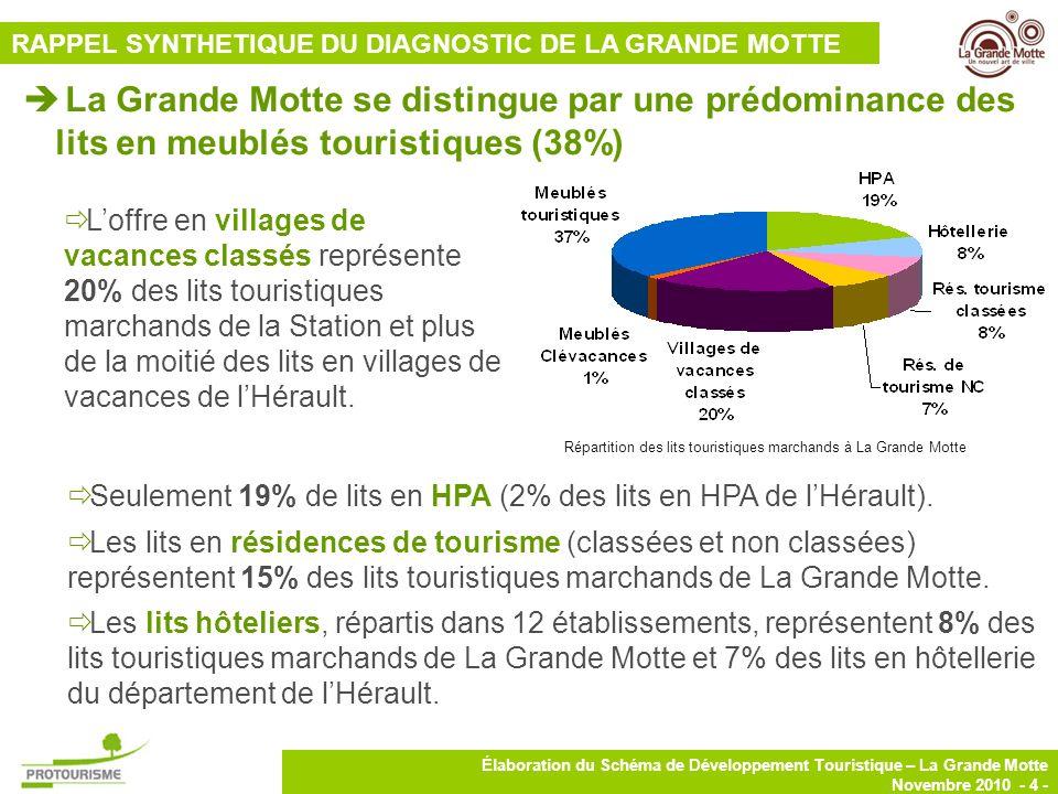 4 Élaboration du Schéma de Développement Touristique – La Grande Motte Novembre 2010 - 4 - La Grande Motte se distingue par une prédominance des lits