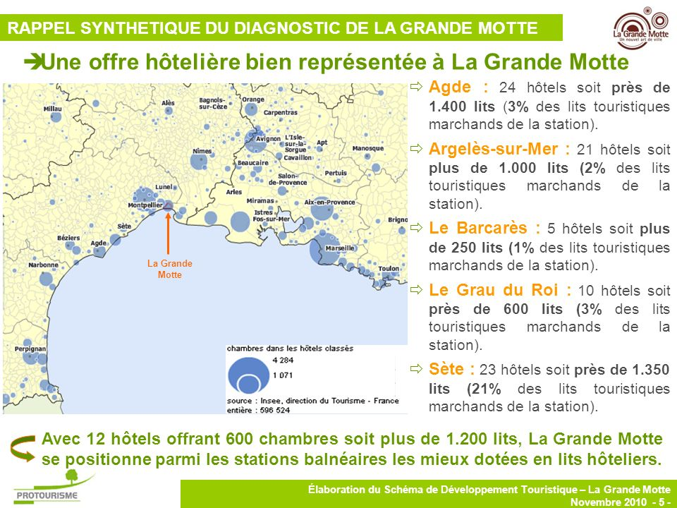6 Élaboration du Schéma de Développement Touristique – La Grande Motte Novembre 2010 - 6 - La Grande Motte se distingue par le niveau qualitatif de ses hôtels et par un REV Par plus élevé que la moyenne Un parc hôtelier de qualité : 86% des lits sont classés en 3 et 4* avec plus de 1.000 lits pour 10 hôtels.