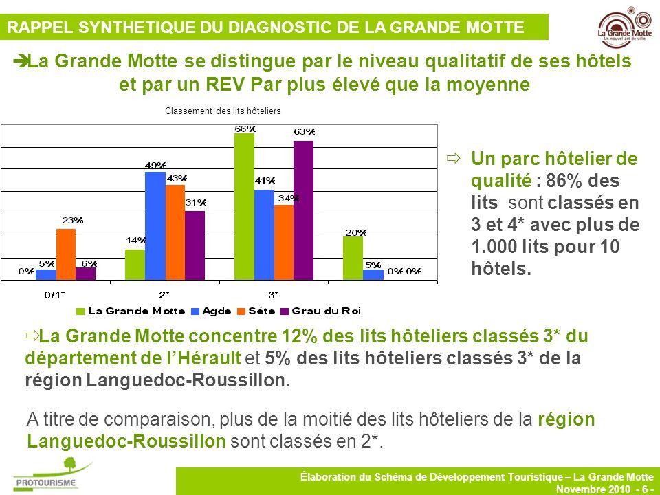 6 Élaboration du Schéma de Développement Touristique – La Grande Motte Novembre 2010 - 6 - La Grande Motte se distingue par le niveau qualitatif de se