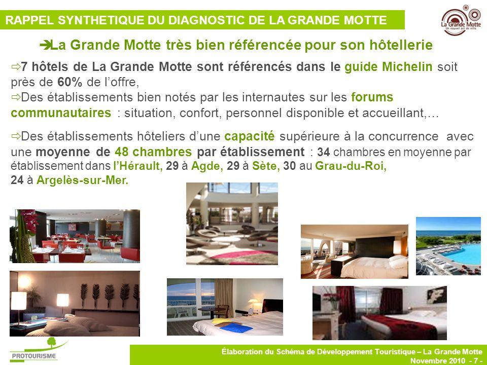 8 Élaboration du Schéma de Développement Touristique – La Grande Motte Novembre 2010 - 8 - La Grande Motte, avec 5 campings, totalise seulement 860 emplacements (19% des lits marchands de la station).