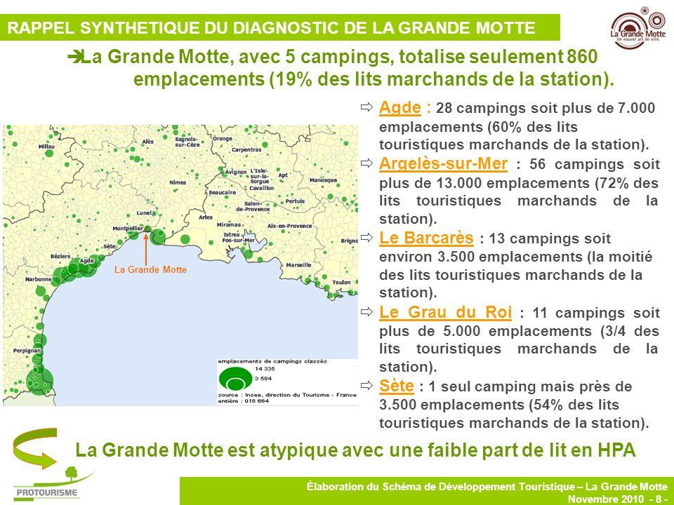 9 Élaboration du Schéma de Développement Touristique – La Grande Motte Novembre 2010 - 9 - Une capacité daccueil de près de 5.400 lits (38% des lits touristiques marchands de la station) dont plus de 5.200 lits en meublés de tourisme et plus de 170 lits en meublés Clévacances.