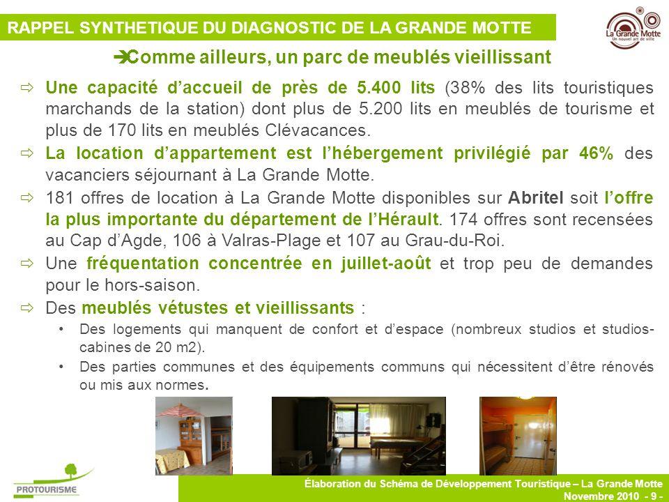 9 Élaboration du Schéma de Développement Touristique – La Grande Motte Novembre 2010 - 9 - Une capacité daccueil de près de 5.400 lits (38% des lits t