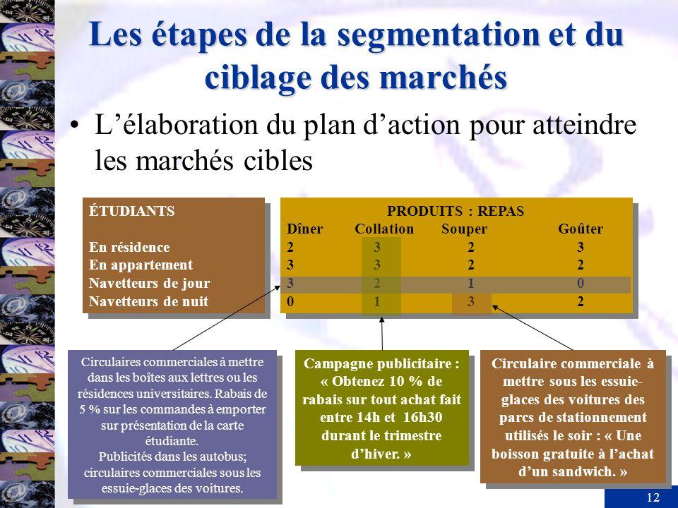 12 Les étapes de la segmentation et du ciblage des marchés Lélaboration du plan daction pour atteindre les marchés cibles ÉTUDIANTS En résidence En ap