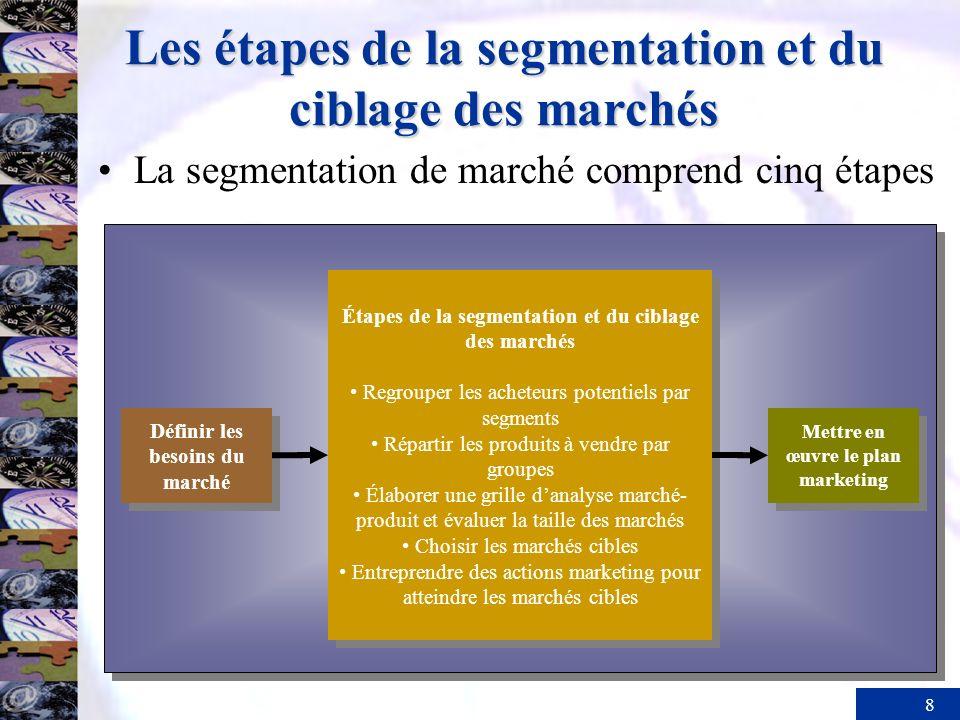 8 Les étapes de la segmentation et du ciblage des marchés La segmentation de marché comprend cinq étapes Définir les besoins du marché Mettre en œuvre le plan marketing Étapes de la segmentation et du ciblage des marchés Regrouper les acheteurs potentiels par segments Répartir les produits à vendre par groupes Élaborer une grille danalyse marché- produit et évaluer la taille des marchés Choisir les marchés cibles Entreprendre des actions marketing pour atteindre les marchés cibles Étapes de la segmentation et du ciblage des marchés Regrouper les acheteurs potentiels par segments Répartir les produits à vendre par groupes Élaborer une grille danalyse marché- produit et évaluer la taille des marchés Choisir les marchés cibles Entreprendre des actions marketing pour atteindre les marchés cibles