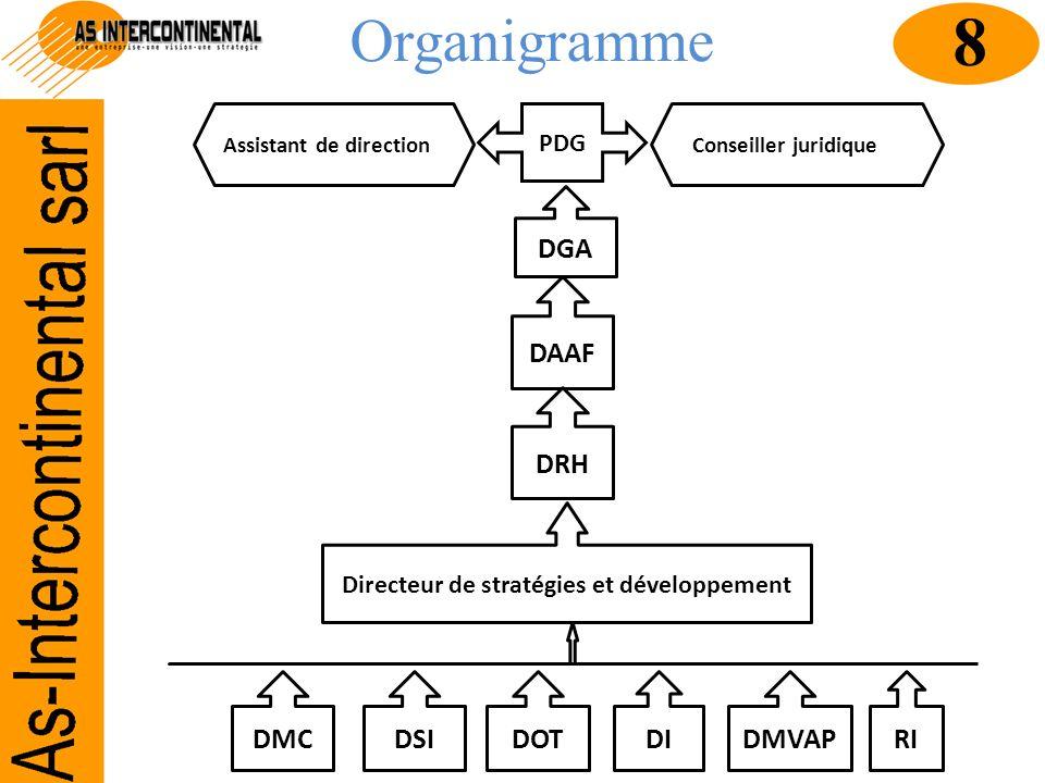 Organigramme PDG Assistant de directionConseiller juridique DGA DAAF DRH Directeur de stratégies et développement DMC DSIDOTDI DMVAPRI 8