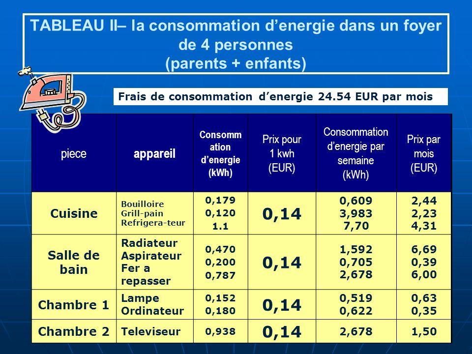 TABLEAU II– la consommation denergie dans un foyer de 4 personnes (parents + enfants) piece appareil Consomm ation denergie (kWh) Prix pour 1 kwh (EUR) Consommation denergie par semaine (kWh) Prix par mois (EUR) Cuisine Bouilloire Grill-pain Refrigera-teur 0,179 0,120 1.1 0,14 0,609 3,983 7,70 2,44 2,23 4,31 Salle de bain Radiateur Aspirateur Fer a repasser 0,470 0,200 0,787 0,14 1,592 0,705 2,678 6,69 0,39 6,00 Chambre 1 Lampe Ordinateur 0,152 0,180 0,14 0,519 0,622 0,63 0,35 Chambre 2 Televiseur 0,938 0,14 2,6781,50 Frais de consommation denergie 24.54 EUR par mois