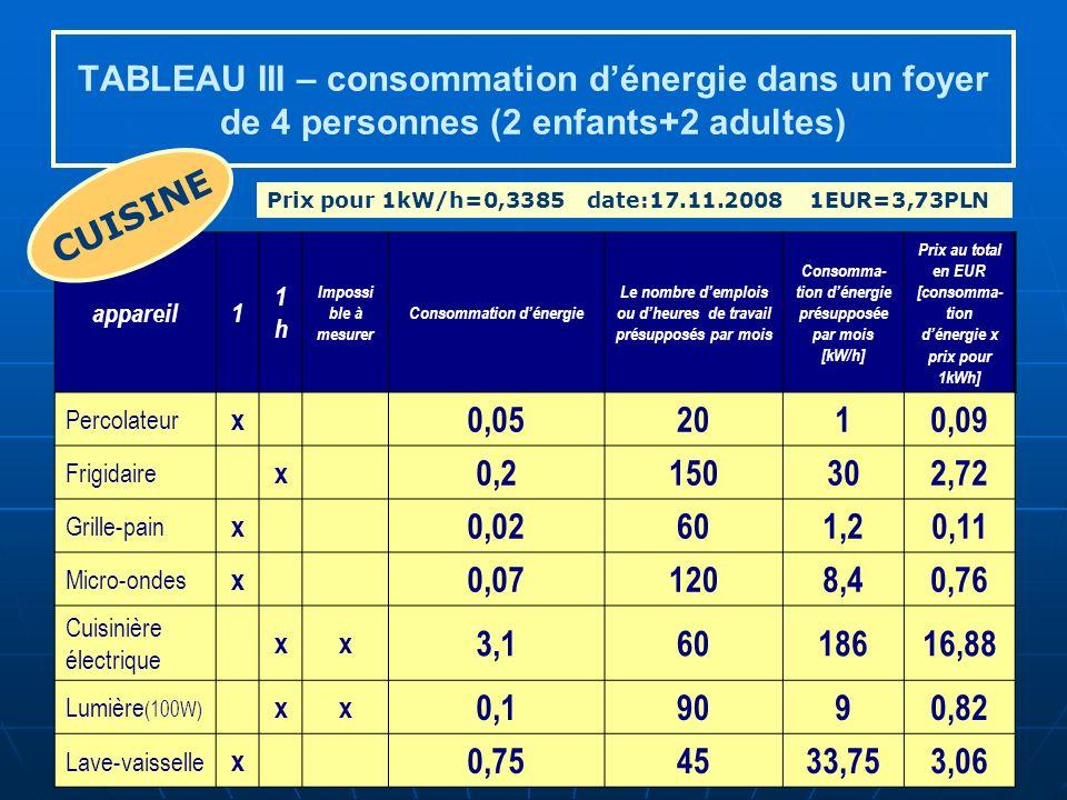 TABLEAU III – consommation dénergie dans un foyer de 4 personnes (2 enfants+2 adultes) appareil1 1h1h Impossi ble à mesurer Consommation dénergie Le nombre demplois ou dheures de travail présupposés par mois Consomma- tion dénergie présupposée par mois [kW/h] Prix au total en EUR [consomma- tion dénergie x prix pour 1kWh] Percolateur x 0,052010,09 Frigidaire x 0,2150302,72 Grille-pain x 0,02601,20,11 Micro-ondes x 0,071208,40,76 Cuisinière électrique xx 3,16018616,88 Lumière (100W) xx 0,19090,82 Lave-vaisselle x 0,754533,753,06 CUISINE Prix pour 1kW/h=0,3385date:17.11.2008 1EUR=3,73PLN