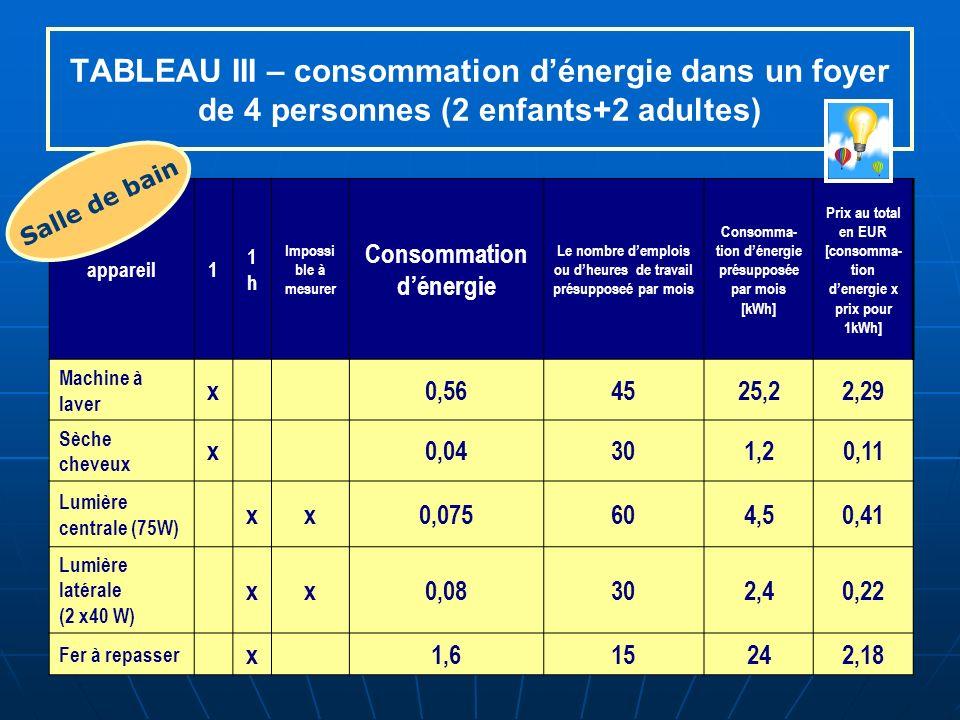 TABLEAU III – consommation dénergie dans un foyer de 4 personnes (2 enfants+2 adultes) appareil1 1h1h Impossi ble à mesurer Consommation dénergie Le nombre demplois ou dheures de travail présupposeé par mois Consomma- tion dénergie présupposée par mois [kWh] Prix au total en EUR [consomma- tion denergie x prix pour 1kWh] Machine à laver x0,564525,22,29 Sèche cheveux x0,04301,20,11 Lumière centrale (75W) xx0,075604,50,41 Lumière latérale (2 x40 W) xx0,08302,40,22 Fer à repasser x1,615242,18 Salle de bain