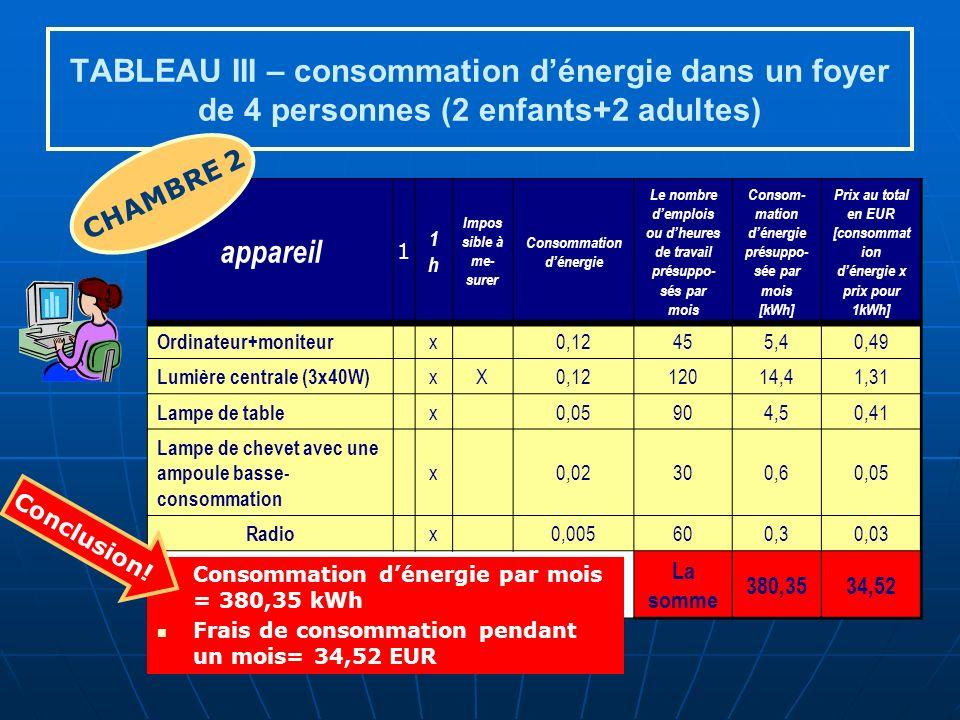 TABLEAU III – consommation dénergie dans un foyer de 4 personnes (2 enfants+2 adultes) appareil 1 1h1h Impos sible à me- surer Consommation dénergie Le nombre demplois ou dheures de travail présuppo- sés par mois Consom- mation dénergie présuppo- sée par mois [kWh] Prix au total en EUR [consommat ion dénergie x prix pour 1kWh] Ordinateur+moniteur x0,12455,40,49 Lumière centrale (3x40W) xX0,1212014,41,31 Lampe de table x0,05904,50,41 Lampe de chevet avec une ampoule basse- consommation x0,02300,60,05 Radio x0,005600,30,03 La somme 380,3534,52 CHAMBRE 2 Consommation dénergie par mois = 380,35 kWh Frais de consommation pendant un mois= 34,52 EUR Conclusion!