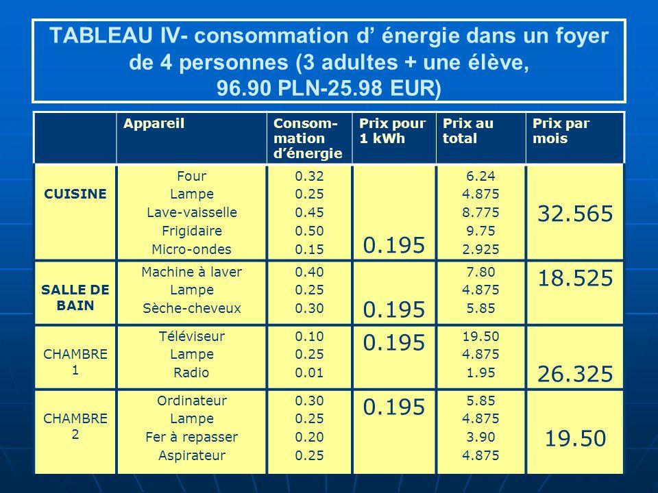 TABLEAU IV- consommation d énergie dans un foyer de 4 personnes (3 adultes + une élève, 96.90 PLN-25.98 EUR) AppareilConsom- mation dénergie Prix pour 1 kWh Prix au total Prix par mois CUISINE Four Lampe Lave-vaisselle Frigidaire Micro-ondes 0.32 0.25 0.45 0.50 0.15 0.195 6.24 4.875 8.775 9.75 2.925 32.565 SALLE DE BAIN Machine à laver Lampe Sèche-cheveux 0.40 0.25 0.30 0.195 7.80 4.875 5.85 18.525 CHAMBRE 1 Téléviseur Lampe Radio 0.10 0.25 0.01 0.195 19.50 4.875 1.95 26.325 CHAMBRE 2 Ordinateur Lampe Fer à repasser Aspirateur 0.30 0.25 0.20 0.25 0.195 5.85 4.875 3.90 4.875 19.50