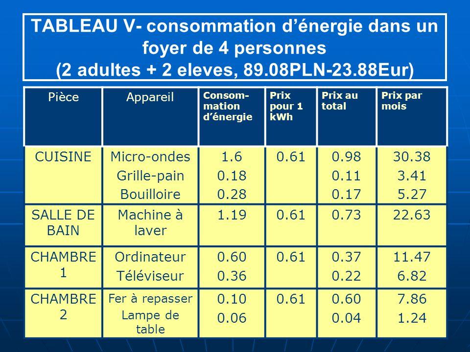 TABLEAU V- consommation dénergie dans un foyer de 4 personnes (2 adultes + 2 eleves, 89.08PLN-23.88Eur) PièceAppareil Consom- mation dénergie Prix pour 1 kWh Prix au total Prix par mois CUISINEMicro-ondes Grille-pain Bouilloire 1.6 0.18 0.28 0.610.98 0.11 0.17 30.38 3.41 5.27 SALLE DE BAIN Machine à laver 1.190.610.7322.63 CHAMBRE 1 Ordinateur Téléviseur 0.60 0.36 0.610.37 0.22 11.47 6.82 CHAMBRE 2 Fer à repasser Lampe de table 0.10 0.06 0.610.60 0.04 7.86 1.24