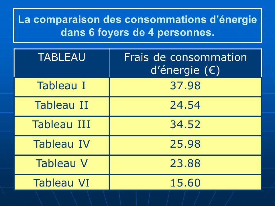 La comparaison des consommations dénergie dans 6 foyers de 4 personnes.