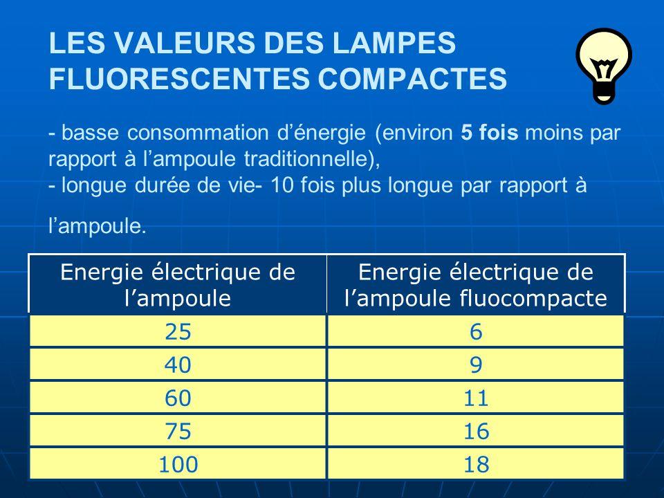 LES VALEURS DES LAMPES FLUORESCENTES COMPACTES - basse consommation dénergie (environ 5 fois moins par rapport à lampoule traditionnelle), - longue durée de vie- 10 fois plus longue par rapport à lampoule.