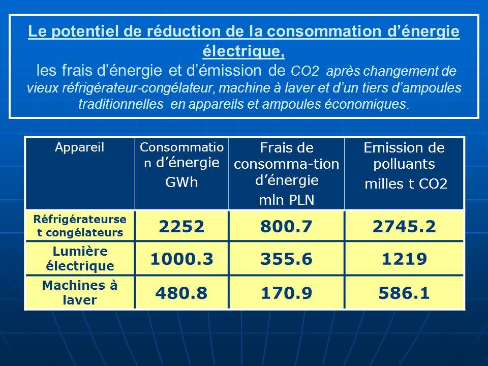 Le potentiel de réduction de la consommation dénergie électrique, les frais dénergie et démission de CO2 après changement de vieux réfrigérateur-congélateur, machine à laver et dun tiers dampoules traditionnelles en appareils et ampoules économiques.