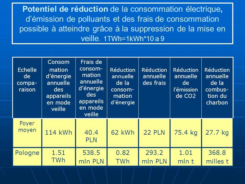 Potentiel de réduction de la consommation électrique, démission de polluants et des frais de consommation possible à atteindre grâce à la suppression de la mise en veille.