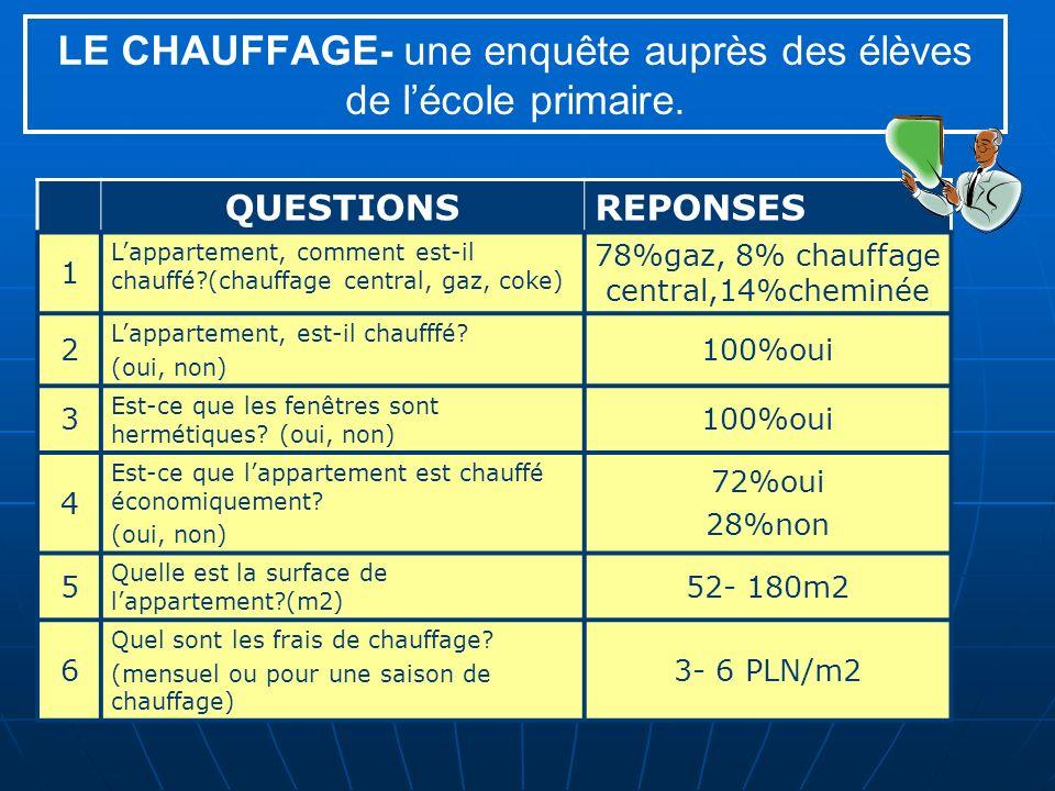 LE CHAUFFAGE- une enquête auprès des élèves de lécole primaire.