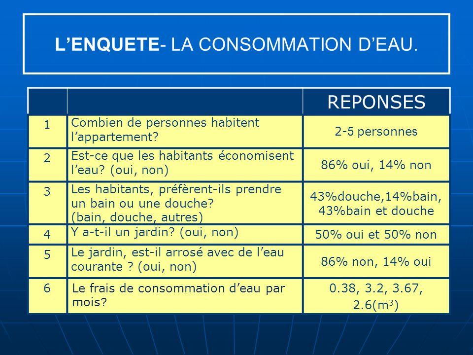 LENQUETE- LA CONSOMMATION DEAU.REPONSES 1 Combien de personnes habitent lappartement.