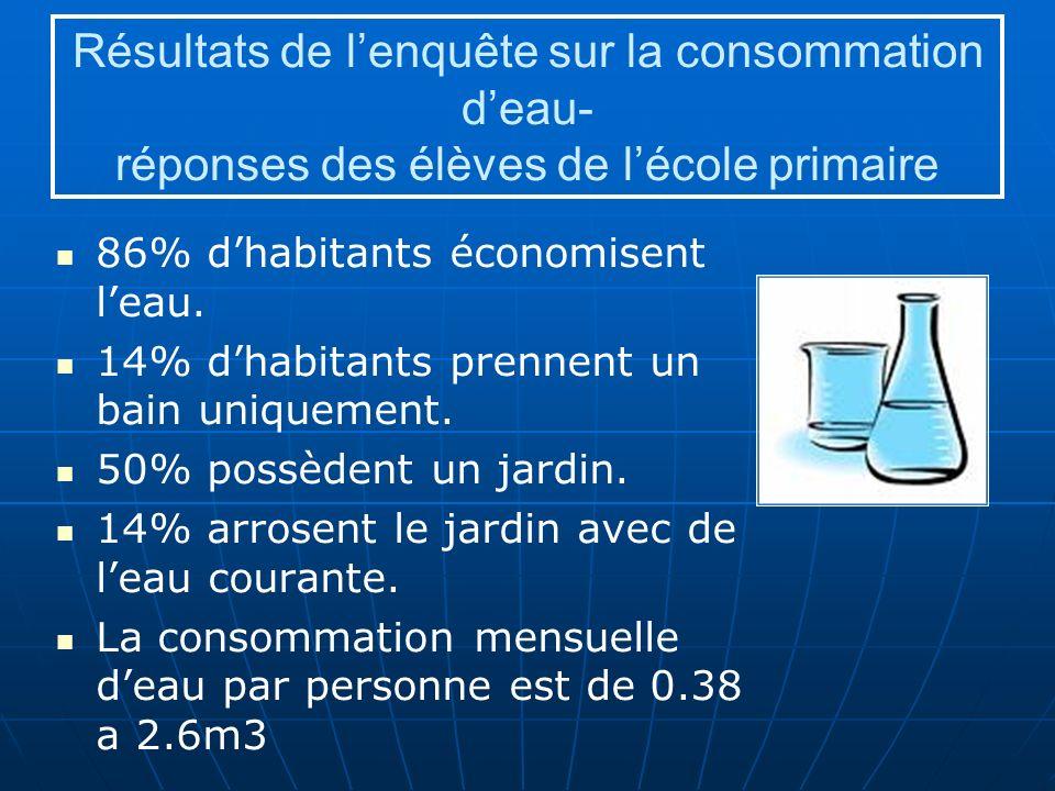 Résultats de lenquête sur la consommation deau- réponses des élèves de lécole primaire 86% dhabitants économisent leau.