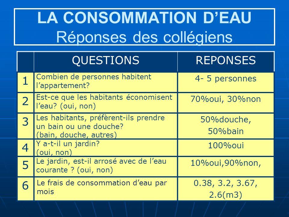 LA CONSOMMATION DEAU Réponses des collégiens QUESTIONSREPONSES 1 Combien de personnes habitent lappartement.