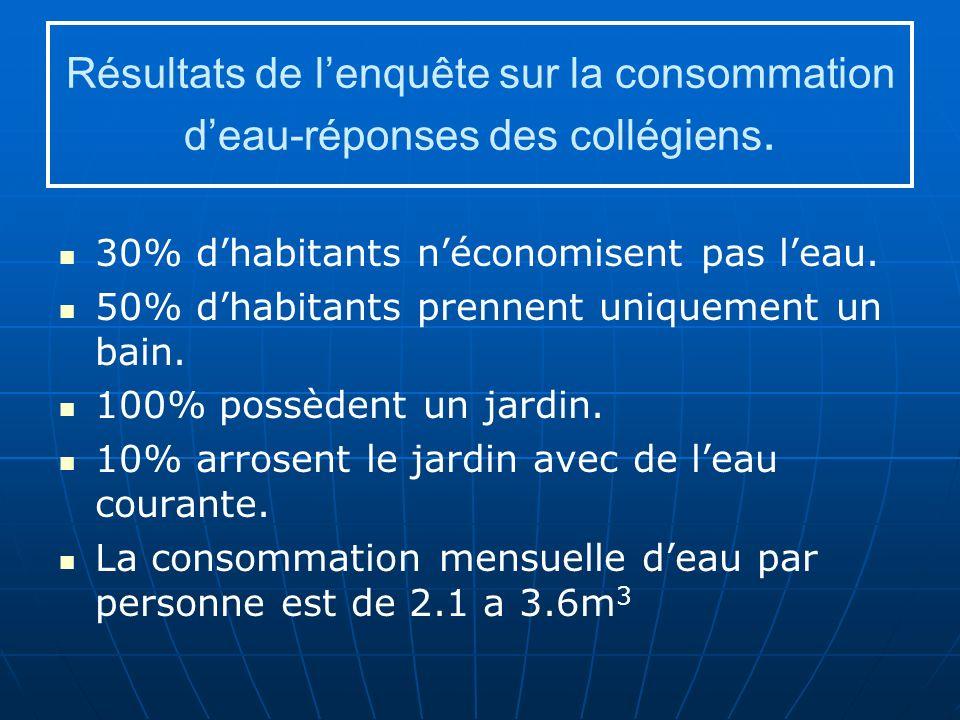 Résultats de lenquête sur la consommation deau-réponses des collégiens.