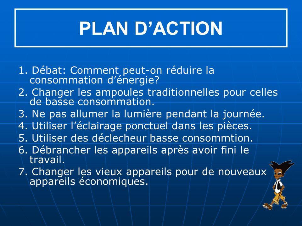 PLAN DACTION 1.Débat: Comment peut-on réduire la consommation dénergie.