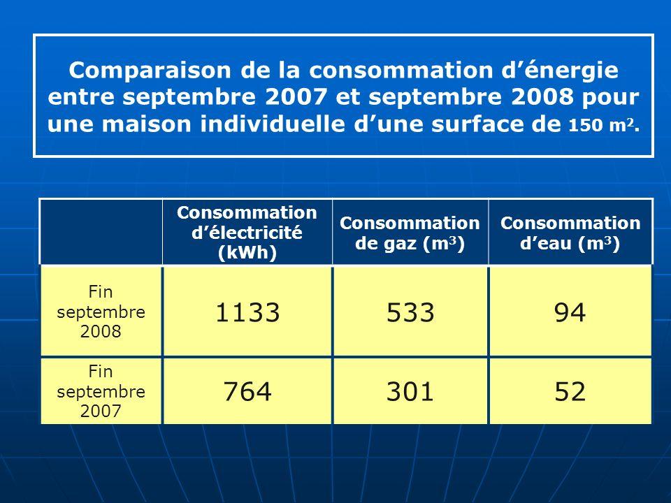 Consommation délectricité (kWh) Consommation de gaz (m 3 ) Consommation deau (m 3 ) Fin septembre 2008 113353394 Fin septembre 2007 76430152 Comparaison de la consommation dénergie entre septembre 2007 et septembre 2008 pour une maison individuelle dune surface de 150 m 2.