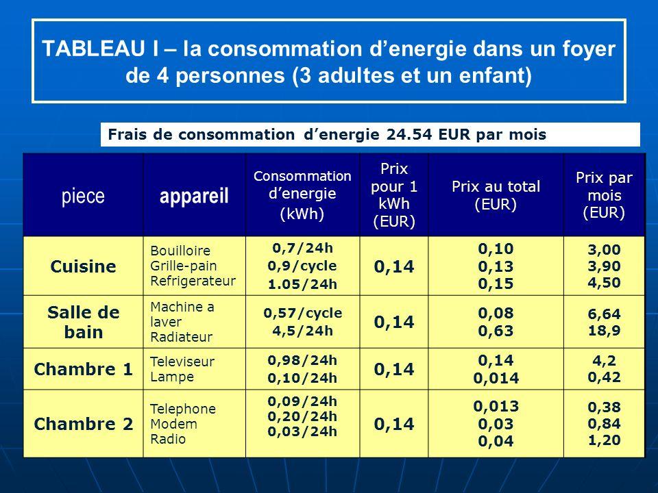 TABLEAU I – la consommation denergie dans un foyer de 4 personnes (3 adultes et un enfant) piece appareil Consommation denergie (kWh) Prix pour 1 kWh (EUR) Prix au total (EUR) Prix par mois (EUR) Cuisine Bouilloire Grille-pain Refrigerateur 0,7/24h 0,9/cycle 1.05/24h 0,14 0,10 0,13 0,15 3,00 3,90 4,50 Salle de bain Machine a laver Radiateur 0,57/cycle 4,5/24h 0,14 0,08 0,63 6,64 18,9 Chambre 1 Televiseur Lampe 0,98/24h 0,10/24h 0,14 0,014 4,2 0,42 Chambre 2 Telephone Modem Radio 0,09/24h 0,20/24h 0,03/24h 0,14 0,013 0,03 0,04 0,38 0,84 1,20 Frais de consommation denergie 24.54 EUR par mois
