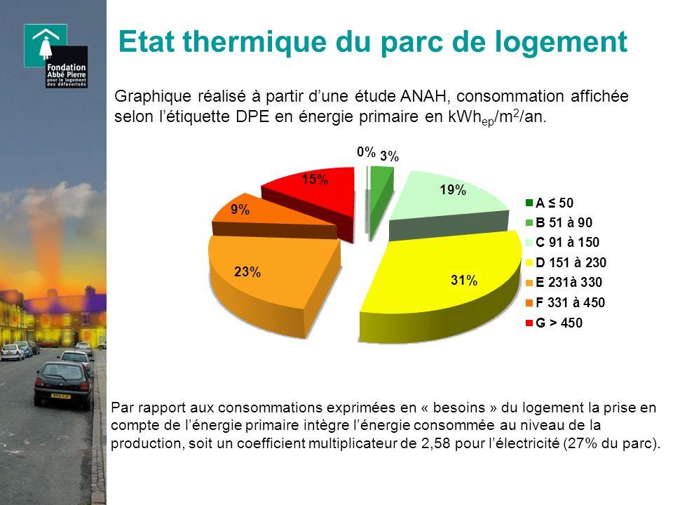 Etat thermique du parc de logement Graphique réalisé à partir dune étude ANAH, consommation affichée selon létiquette DPE en énergie primaire en kWh e