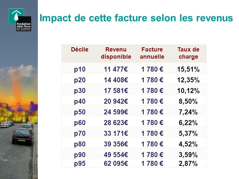 Impact de cette facture selon les revenus DécileRevenu disponible Facture annuelle Taux de charge p1011 4771 780 15,51% p2014 4081 780 12,35% p3017 58