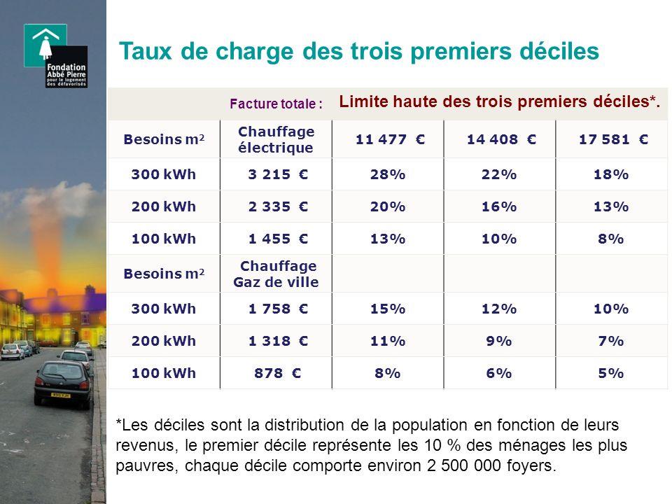 Etat thermique du parc de logement Graphique réalisé à partir dune étude ANAH, consommation affichée selon létiquette DPE en énergie primaire en kWh ep /m 2 /an.