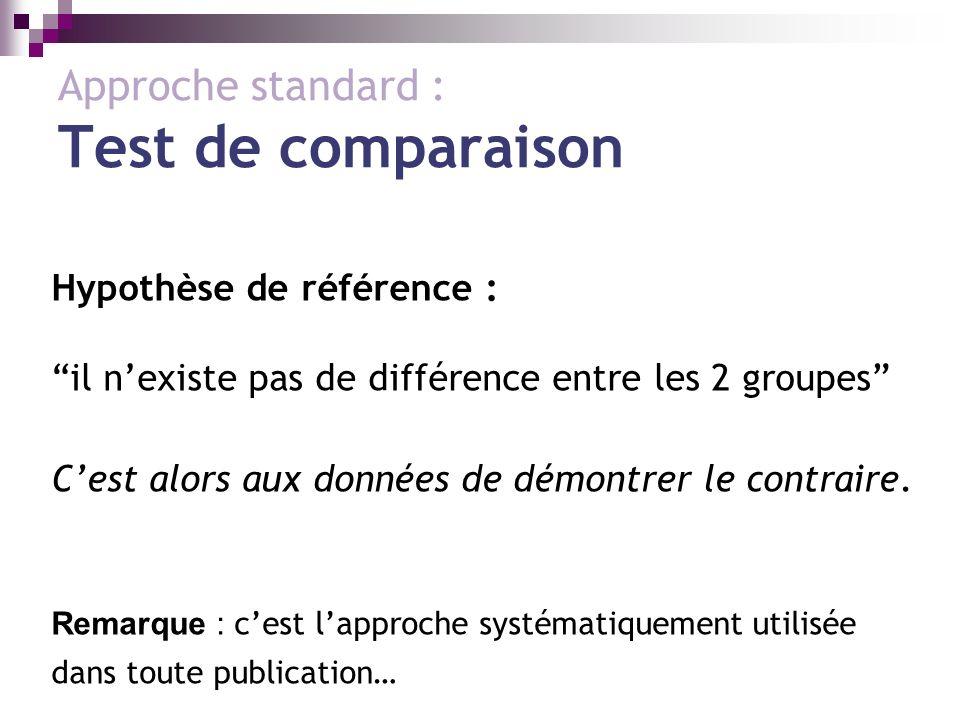 Approche standard : Test de comparaison Hypothèse de référence : il nexiste pas de différence entre les 2 groupes Cest alors aux données de démontrer le contraire.