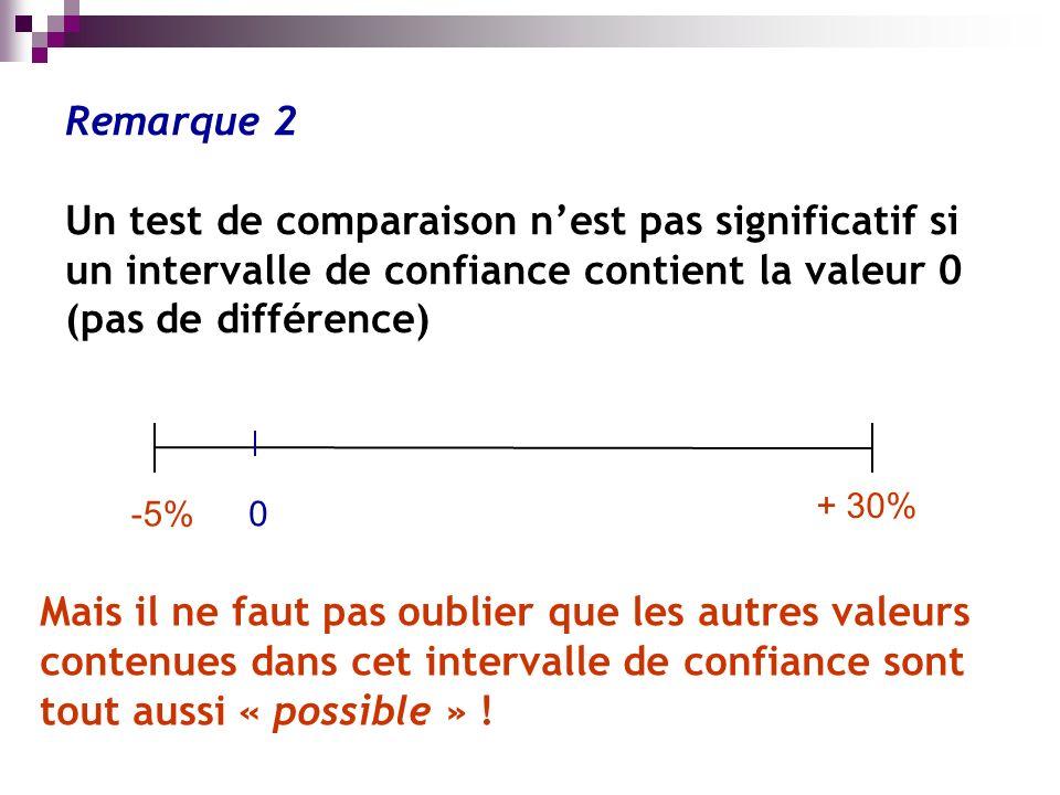 Mais il ne faut pas oublier que les autres valeurs contenues dans cet intervalle de confiance sont tout aussi « possible » .
