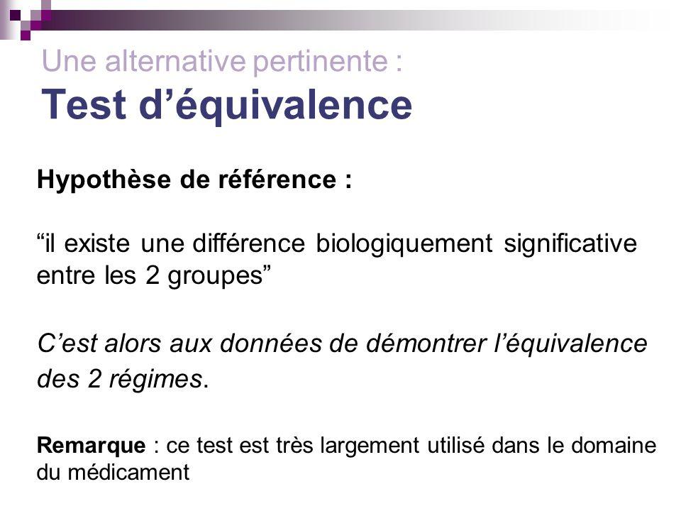 Une alternative pertinente : Test déquivalence Hypothèse de référence : il existe une différence biologiquement significative entre les 2 groupes Cest alors aux données de démontrer léquivalence des 2 régimes.