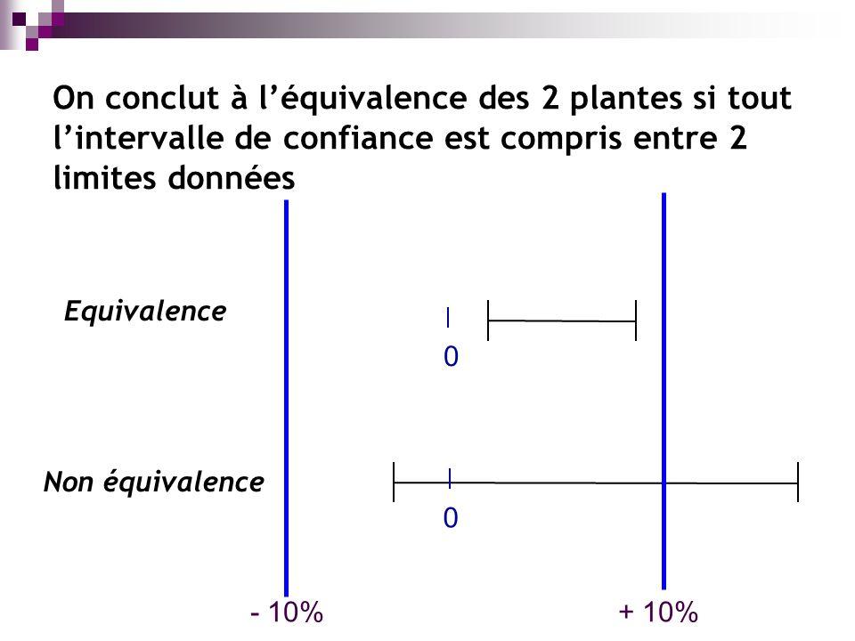 On conclut à léquivalence des 2 plantes si tout lintervalle de confiance est compris entre 2 limites données 0 + 10% 0 - 10% Equivalence Non équivalence