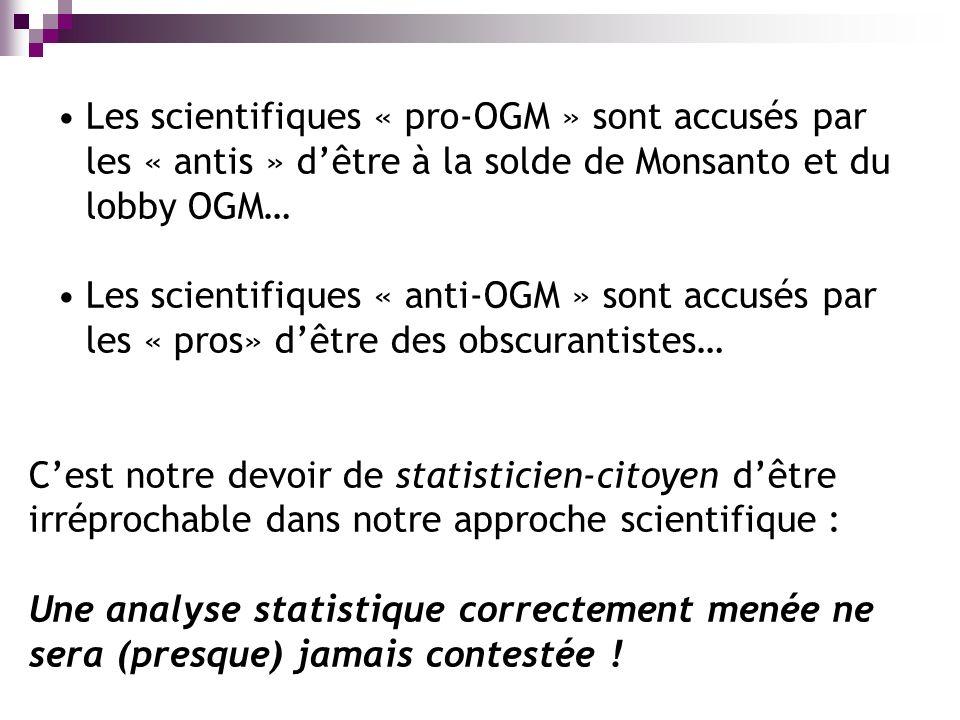 Les scientifiques « pro-OGM » sont accusés par les « antis » dêtre à la solde de Monsanto et du lobby OGM… Les scientifiques « anti-OGM » sont accusés par les « pros» dêtre des obscurantistes… Cest notre devoir de statisticien-citoyen dêtre irréprochable dans notre approche scientifique : Une analyse statistique correctement menée ne sera (presque) jamais contestée !